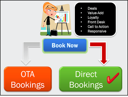 OTA Hotel Bookings vs. Book Direct